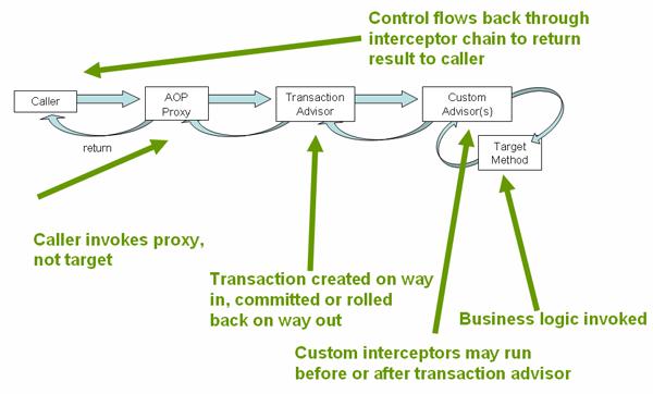 spring-declarative-tx-aop-proxy